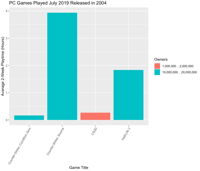 Chart of PC Games from 2004 played in 2019